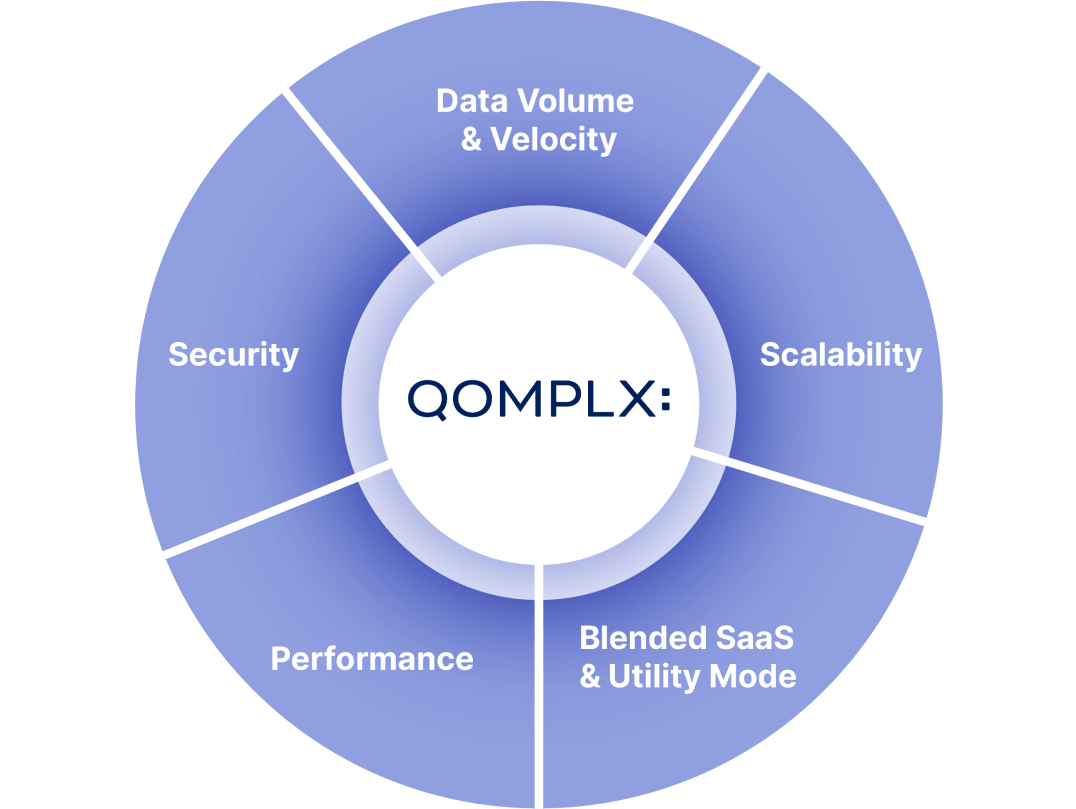 graphic of the QOMPLX risk approach