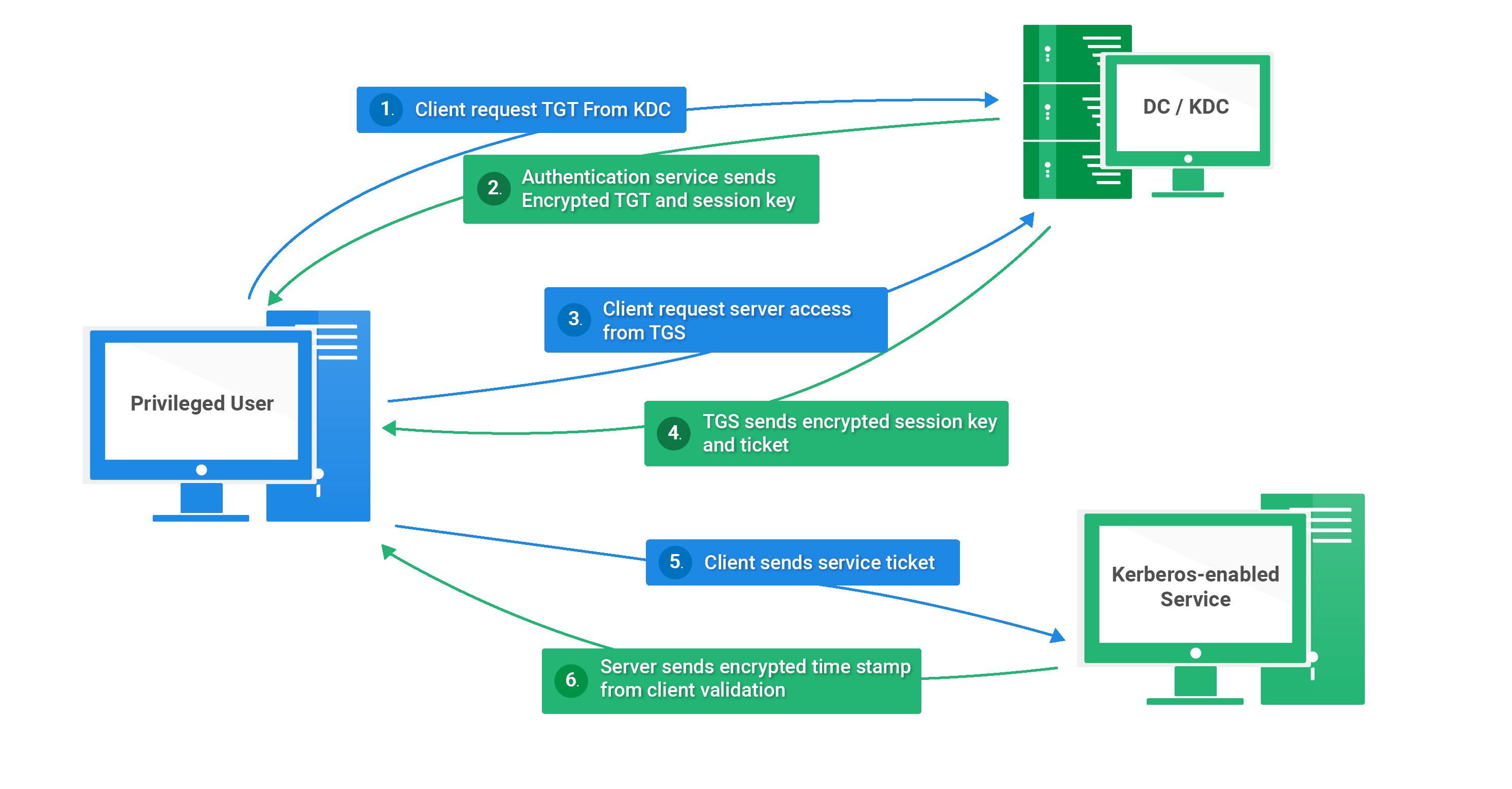 Kerberos Authentication Process and Ticket Exchanges Diagram