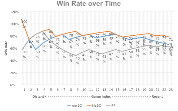 Win_Rate_Over_Time