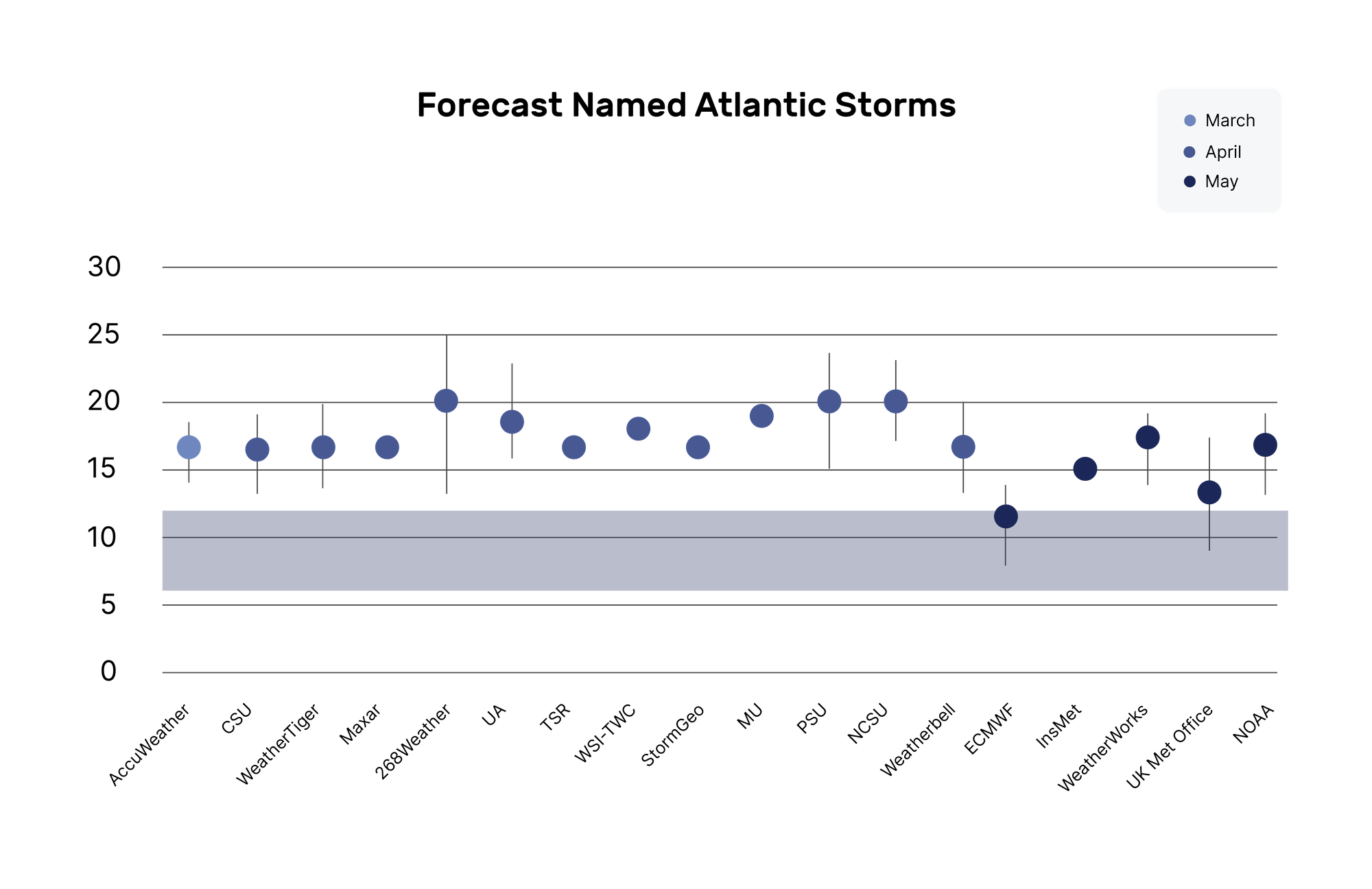Chart of forecasted names for hurricanes